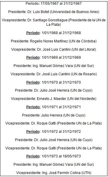 Autoridades  del Consejo de Rectores