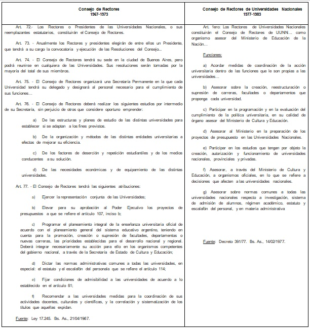 Funciones y atribuciones del Consejo  de Rectores y del Consejo de Rectores de Universidades Nacionales