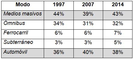 Evolución de  la tasa de generación de viajes por modo (1997-2007-2014)