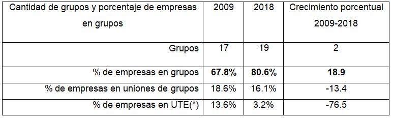 Porcentaje de  empresas en grupos y uniones de grupos empresarios. Años 2009 y 2018